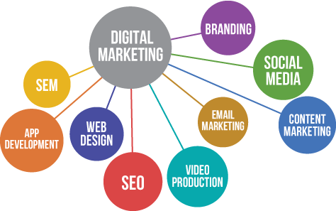 Digital Marketing Plan For Small Businesses