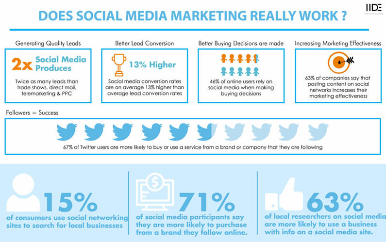 Power Of Social Media To Boost Your Business