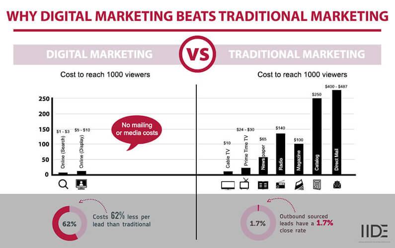 Why Digital Marketing Beats Traditional Marketing