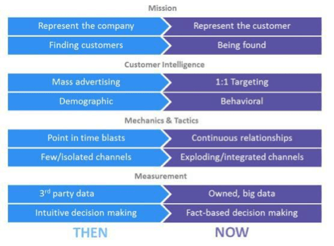 Change In Marketing Trends