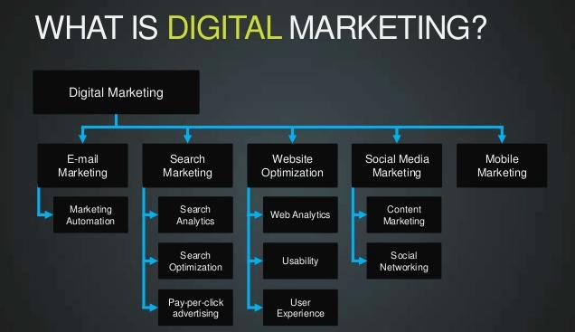 Digital-Marketing-Parts