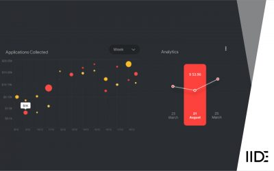 How Data Science compliments your Digital Marketing Knowledge